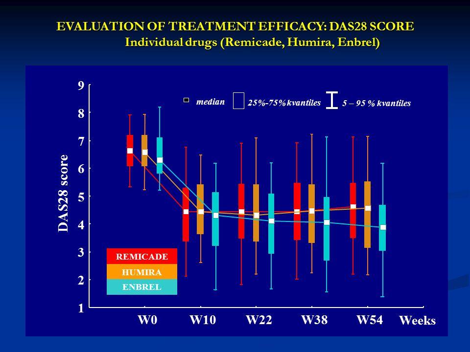 25%-75% kvantiles median 5 – 95 % kvantiles REMICADE HUMIRA ENBREL W0W10W22W38W54 Weeks 1 2 3 4 5 6 7 8 9 DAS28 score EVALUATION OF TREATMENT EFFICACY: DAS28 SCORE Individual drugs (Remicade, Humira, Enbrel)