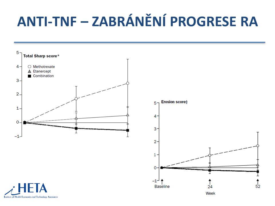 ANTI-TNF – ZABRÁNĚNÍ PROGRESE RA
