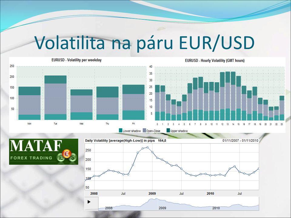 Volatilita na páru EUR/USD