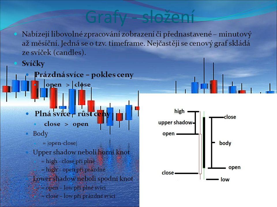 Grafy - složení Nabízejí libovolné zpracování zobrazení či přednastavené – minutový až měsíční.