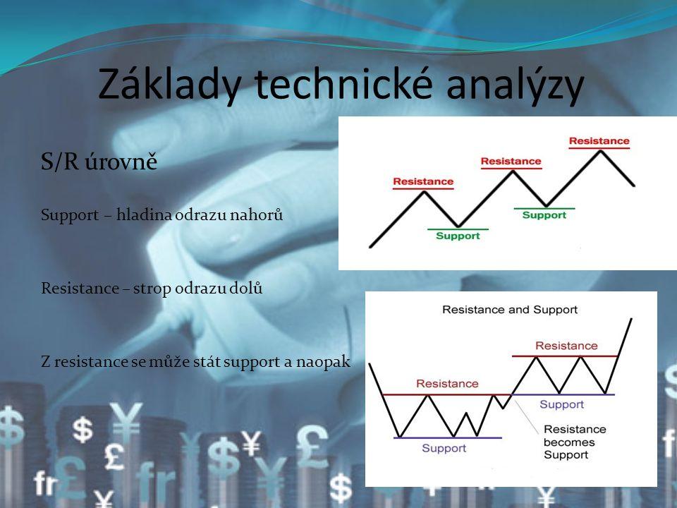 Základy technické analýzy S/R úrovně Support – hladina odrazu nahorů Resistance – strop odrazu dolů Z resistance se může stát support a naopak