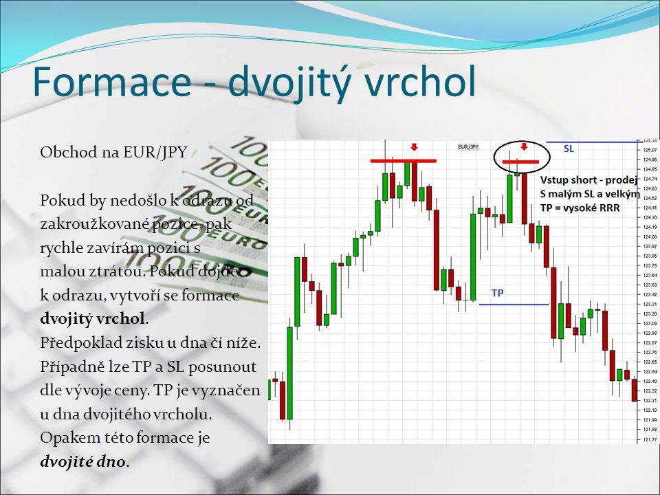 Formace - dvojitý vrchol Obchod na EUR/JPY Pokud by nedošlo k odrazu od zakroužkované pozice, pak rychle zavírám pozici s malou ztrátou.