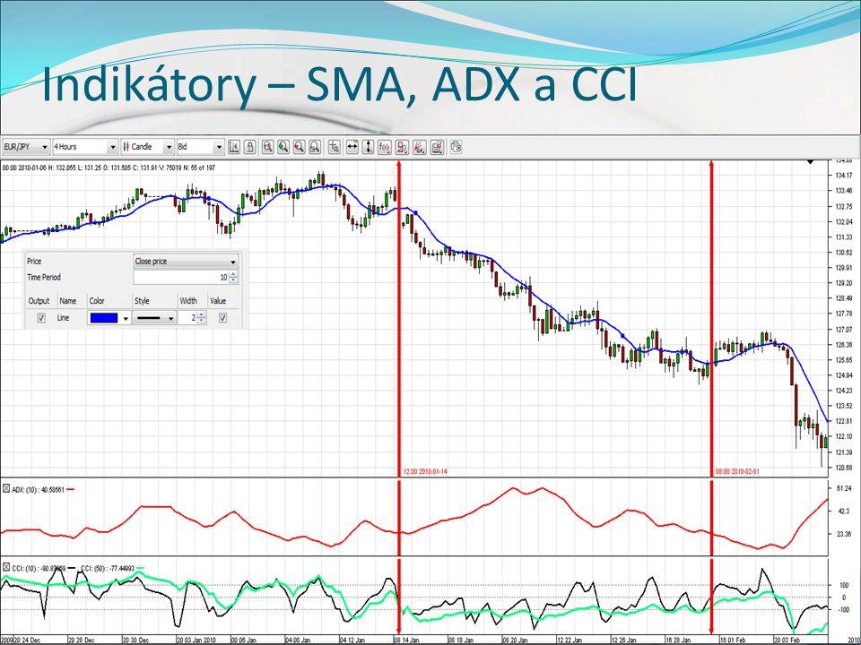 Indikátory – SMA, ADX a CCI