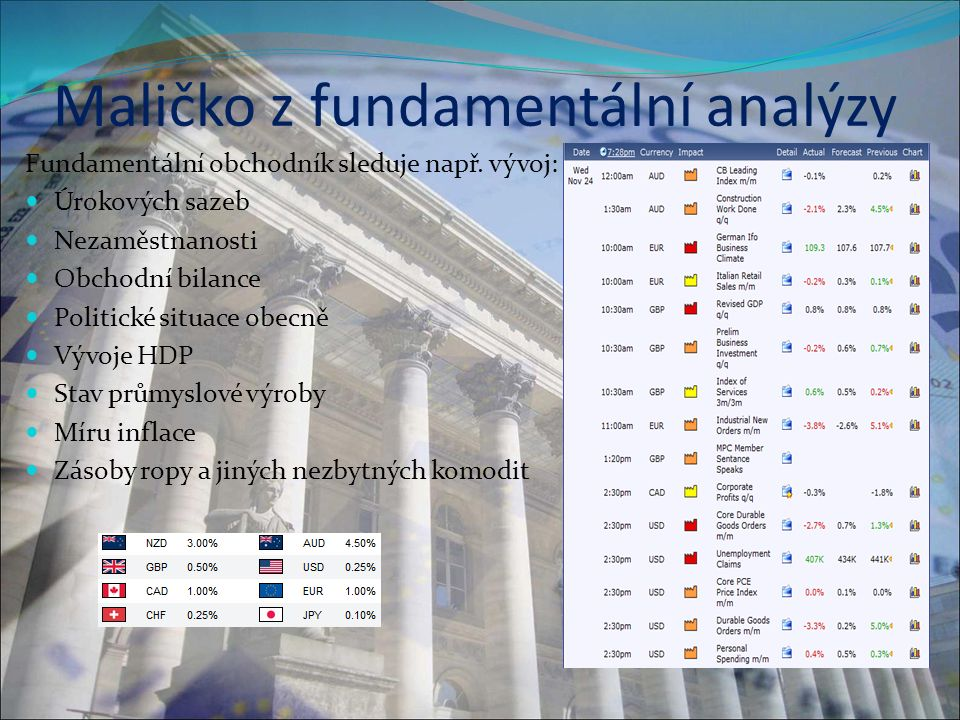 Maličko z fundamentální analýzy Fundamentální obchodník sleduje např.