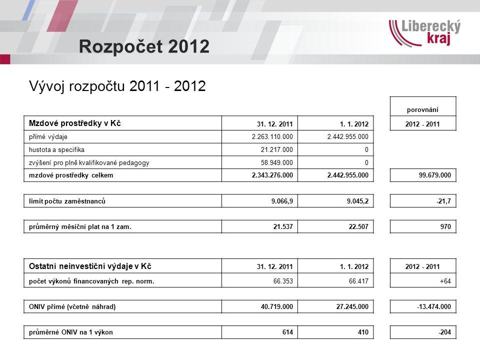 Rozpočet 2012 Vývoj rozpočtu 2011 - 2012 porovnání Mzdové prostředky v Kč 31.
