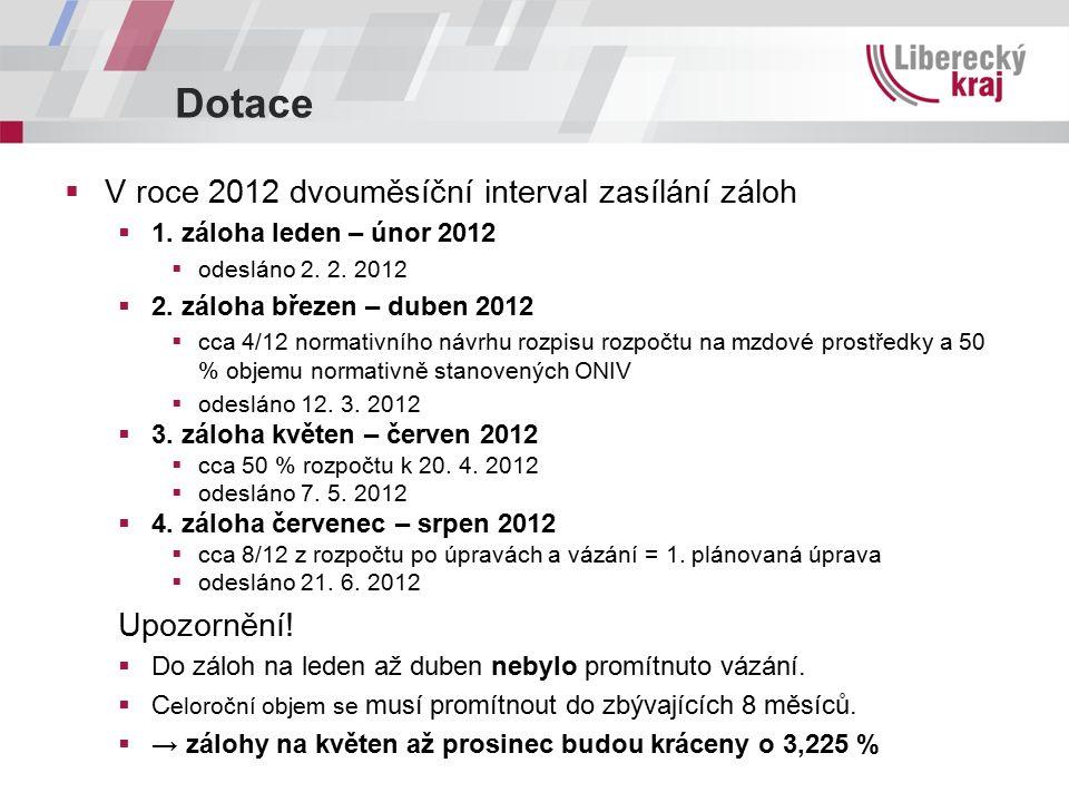 Dotace  V roce 2012 dvouměsíční interval zasílání záloh  1.