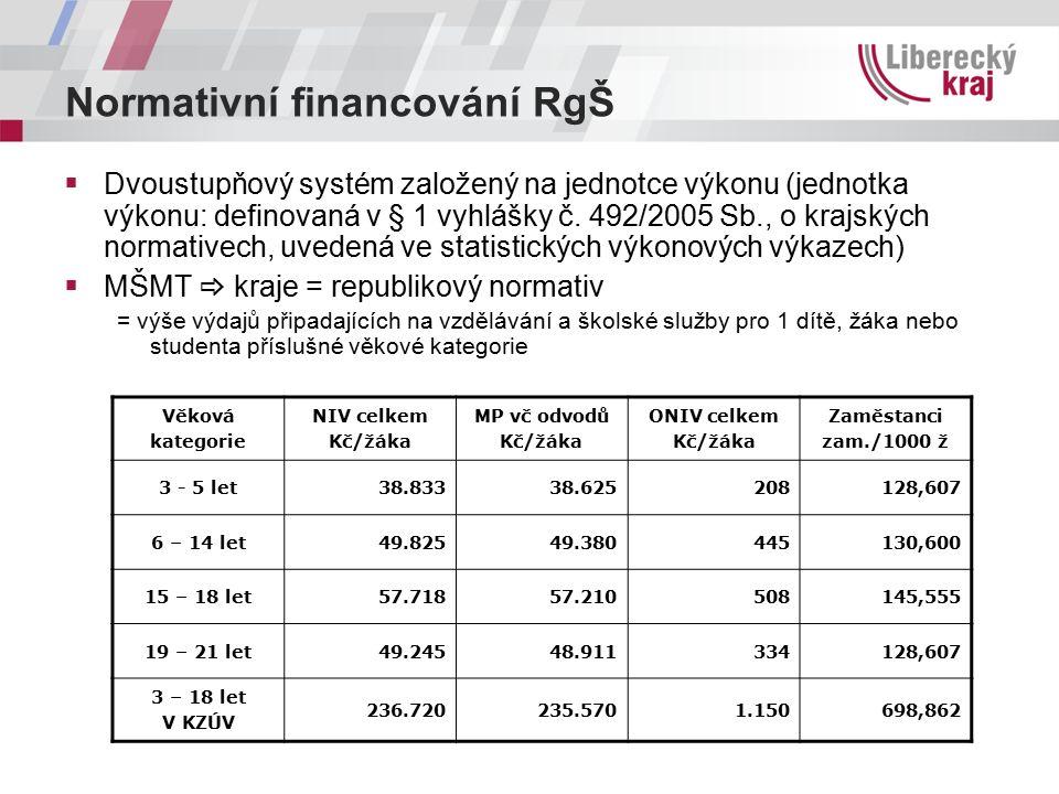 Normativní financování RgŠ  Dvoustupňový systém založený na jednotce výkonu (jednotka výkonu: definovaná v § 1 vyhlášky č.