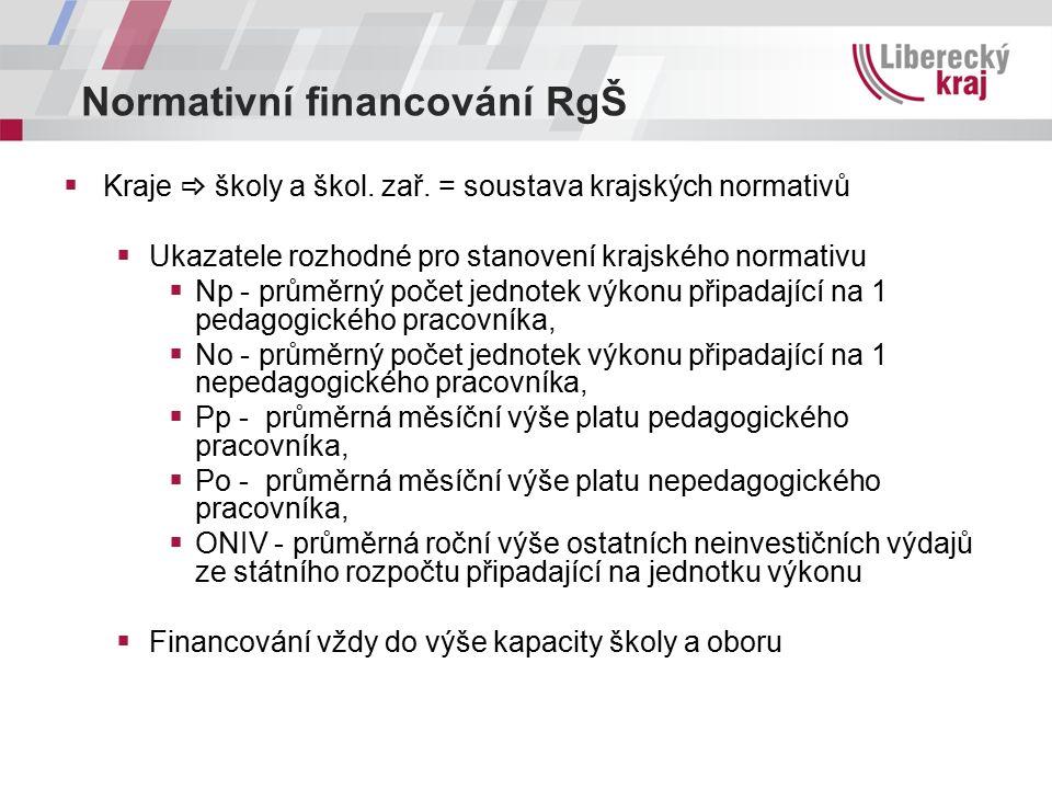 Normativní financování RgŠ  Kraje  školy a škol.