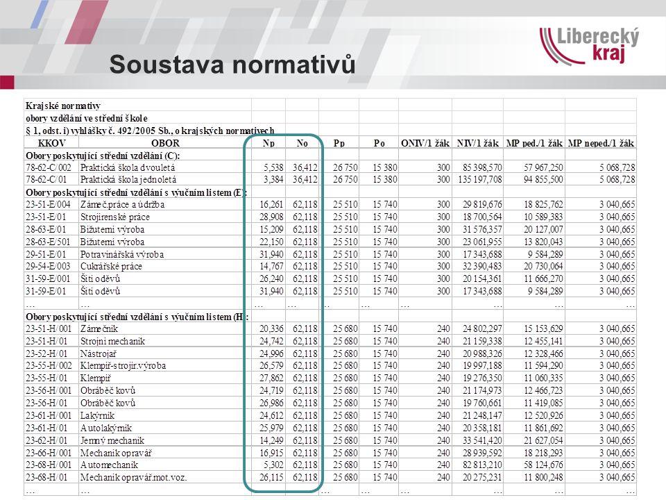 Rozhodné ukazatele NEPEDAGOGOVÉ  východiskem pro stanovení hodnoty průměrného počtu jednotek výkonu připadajícího na 1 nepedagogického pracovníka (No) jsou hodnoty stanovené v letech minulých