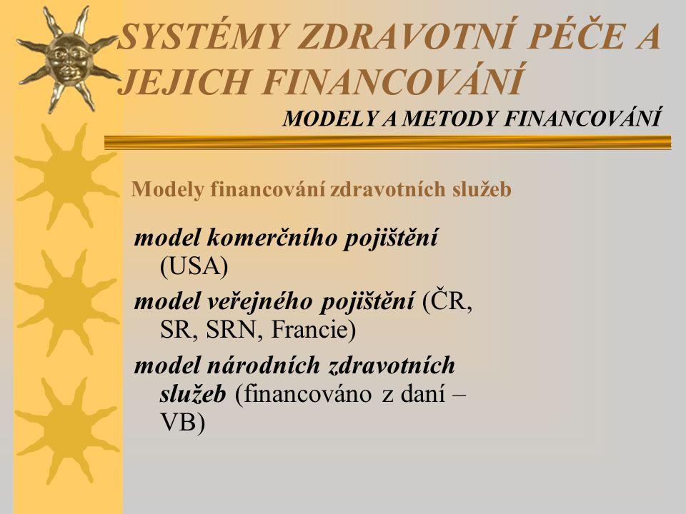 model komerčního pojištění (USA) model veřejného pojištění (ČR, SR, SRN, Francie) model národních zdravotních služeb (financováno z daní – VB) Modely financování zdravotních služeb SYSTÉMY ZDRAVOTNÍ PÉČE A JEJICH FINANCOVÁNÍ MODELY A METODY FINANCOVÁNÍ