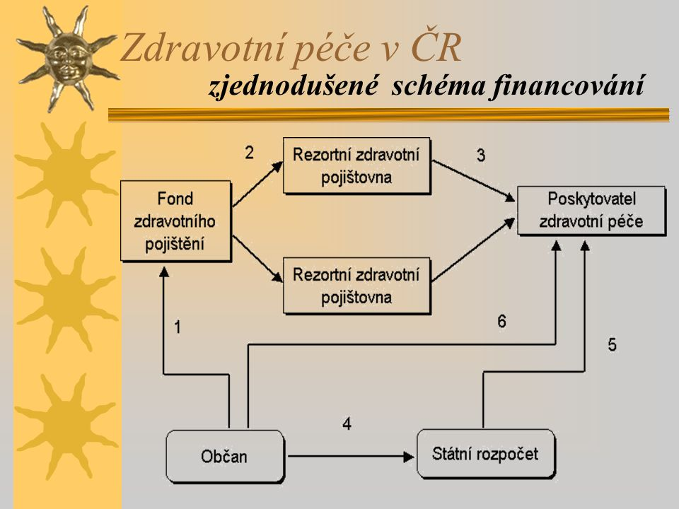 zjednodušené schéma financování