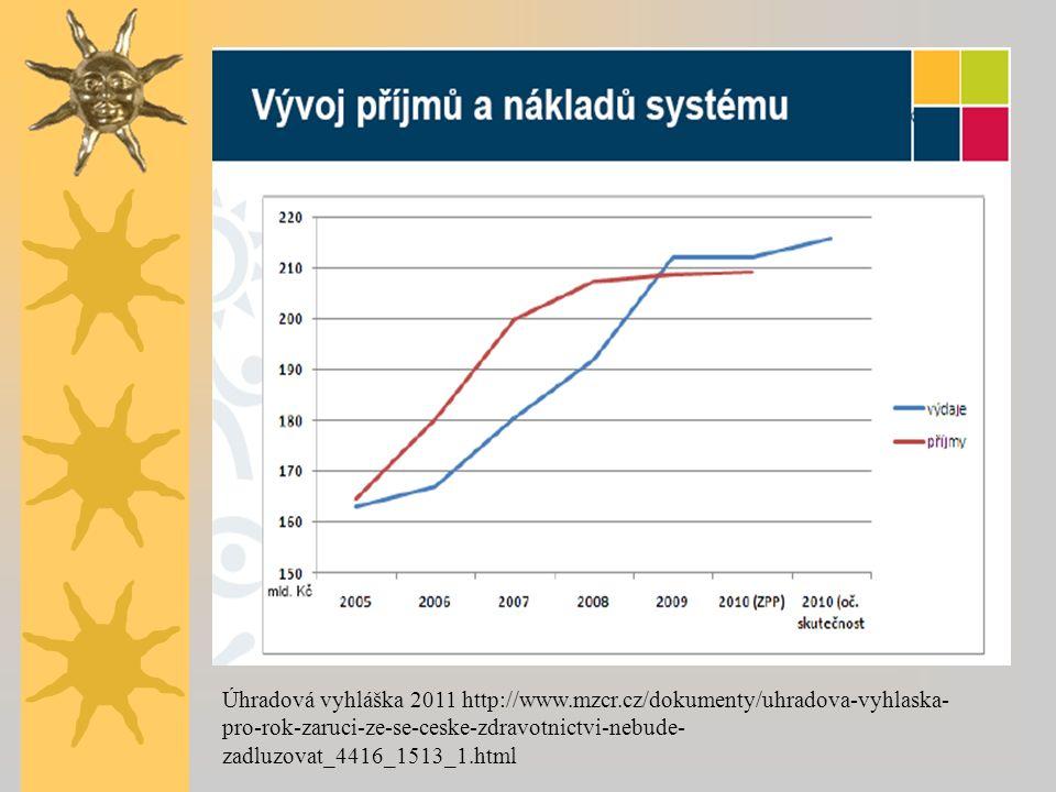 Úhradová vyhláška 2011 http://www.mzcr.cz/dokumenty/uhradova-vyhlaska- pro-rok-zaruci-ze-se-ceske-zdravotnictvi-nebude- zadluzovat_4416_1513_1.html