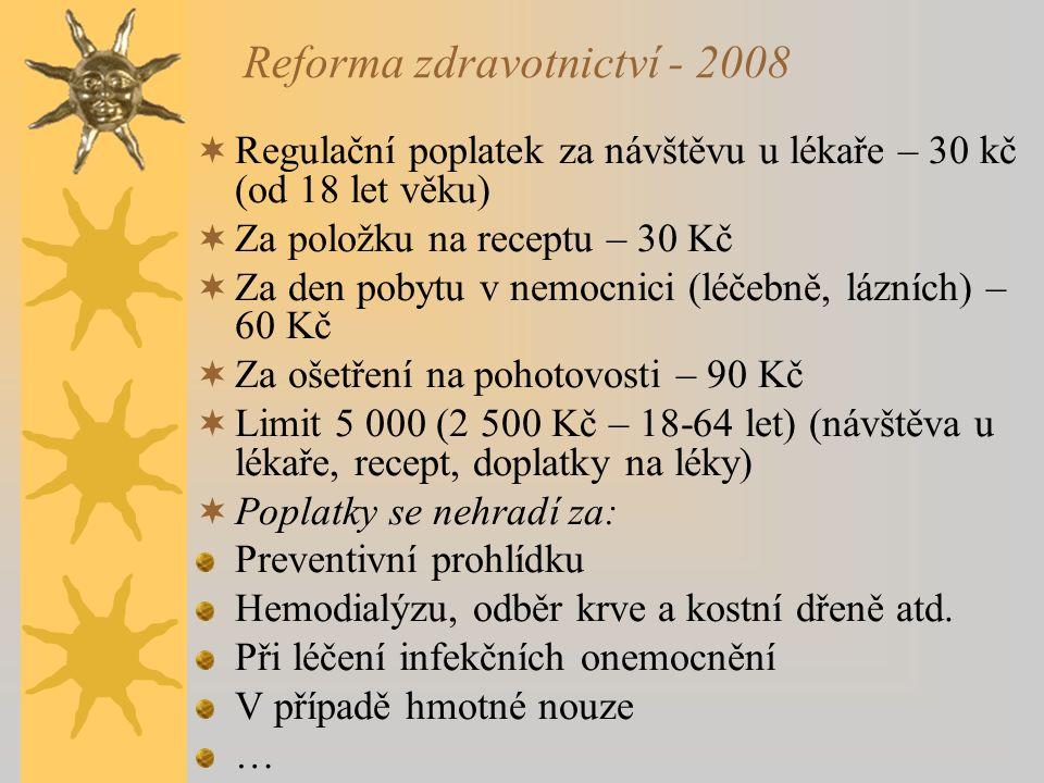 Reforma zdravotnictví - 2008  Regulační poplatek za návštěvu u lékaře – 30 kč (od 18 let věku)  Za položku na receptu – 30 Kč  Za den pobytu v nemocnici (léčebně, lázních) – 60 Kč  Za ošetření na pohotovosti – 90 Kč  Limit 5 000 (2 500 Kč – 18-64 let) (návštěva u lékaře, recept, doplatky na léky)  Poplatky se nehradí za: Preventivní prohlídku Hemodialýzu, odběr krve a kostní dřeně atd.