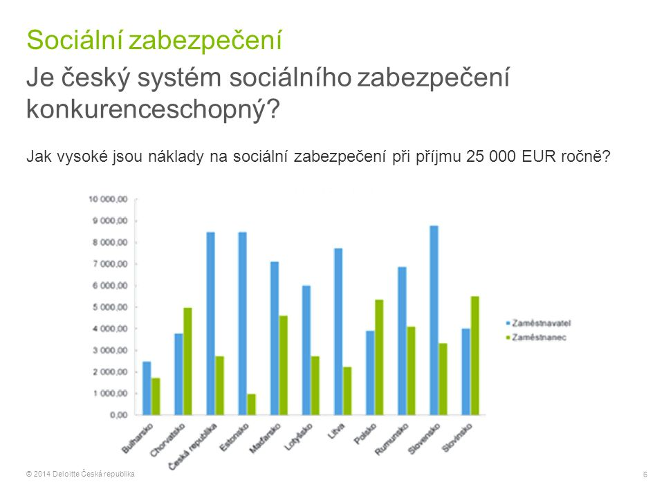 6 © 2014 Deloitte Česká republika Sociální zabezpečení Je český systém sociálního zabezpečení konkurenceschopný? Jak vysoké jsou náklady na sociální z