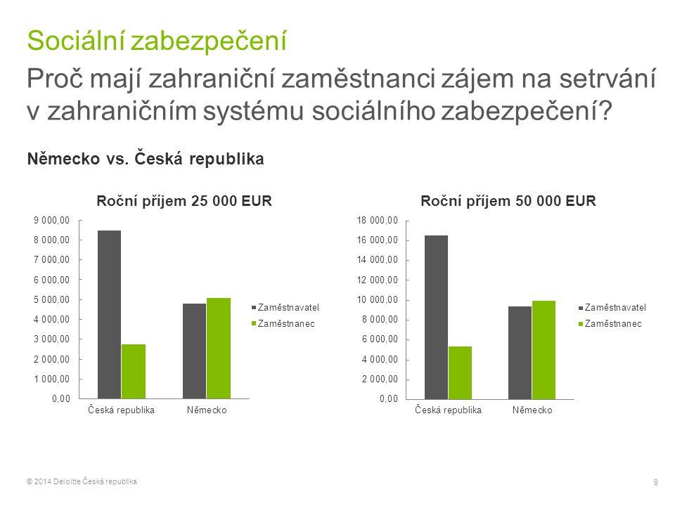"""20 © 2014 Deloitte Česká republika Setrvání v dosavadním systému sociálního zabezpečení Krátkodobá vyslání (Článek 12) Pojistné se odvádí v domovské zemi, pokud se neočekává vyslání delší než 24 měsíců (pro zaměstnané a OSVČ) Nutné naplnit předpoklady pro """"vyslání Je možné zaměstnance vysílat opakovaně."""