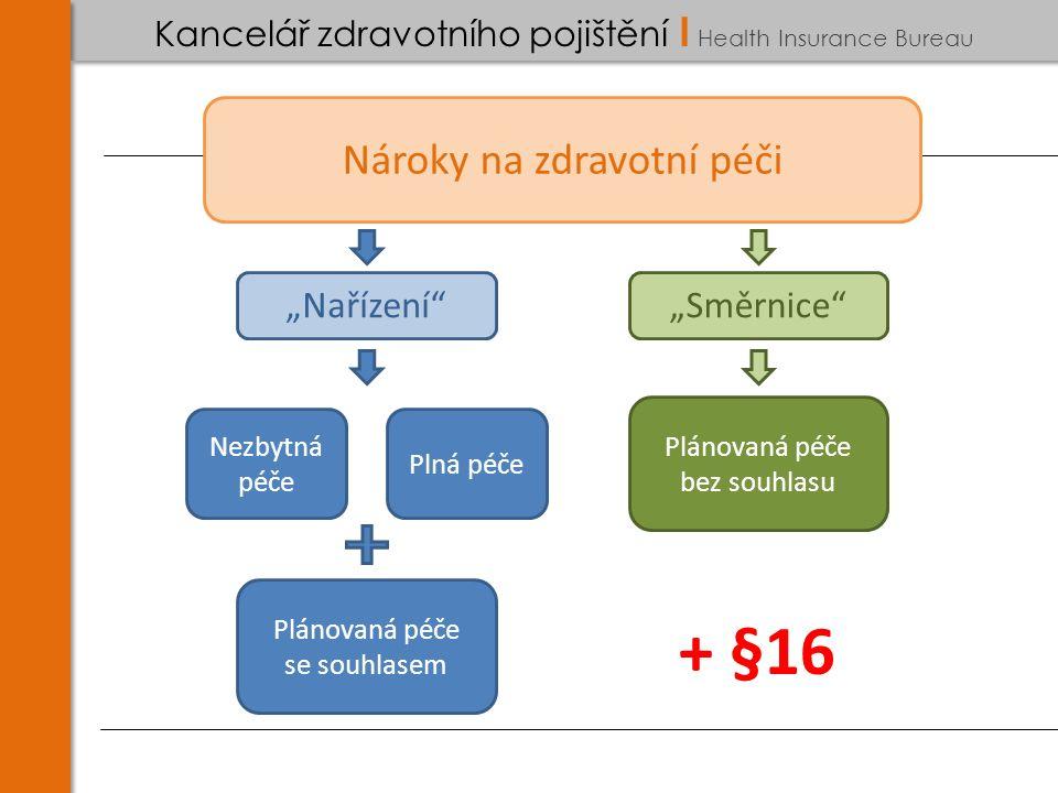 """Kancelář zdravotního pojištění I Health Insurance Bureau Nároky na zdravotní péči """"Nařízení """"Směrnice Plánovaná péče se souhlasem Nezbytná péče Plánovaná péče bez souhlasu + §16 Plná péče"""