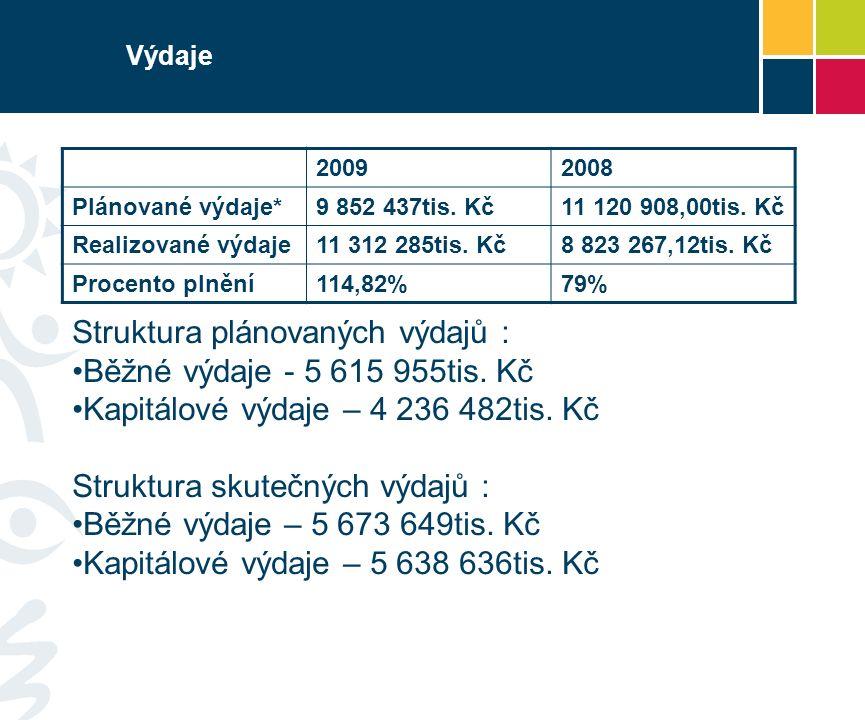 Výdaje 20092008 Plánované výdaje*9 852 437tis. Kč11 120 908,00tis.