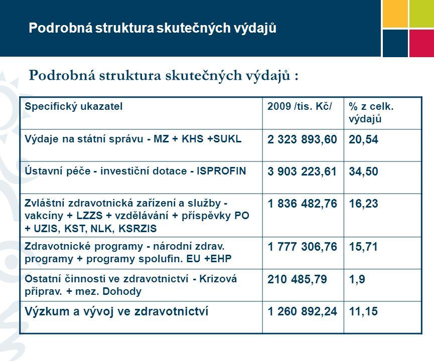 Podrobná struktura skutečných výdajů Specifický ukazatel2009 /tis.