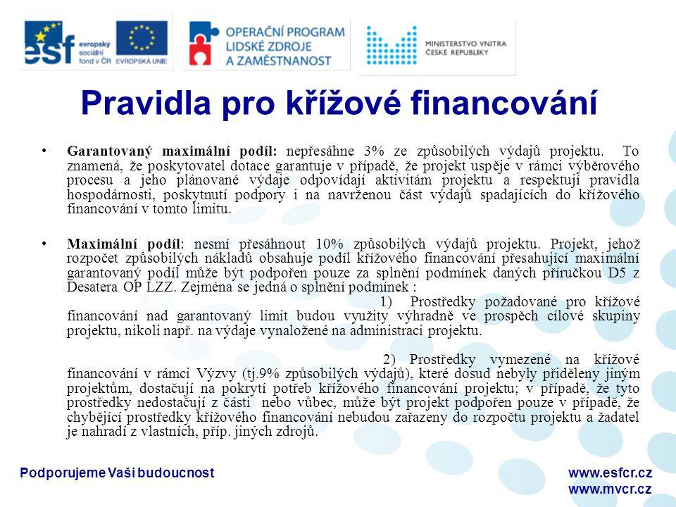 Podporujeme Vaši budoucnostwww.esfcr.cz www.mvcr.cz Pravidla pro křížové financování Garantovaný maximální podíl: nepřesáhne 3% ze způsobilých výdajů projektu.