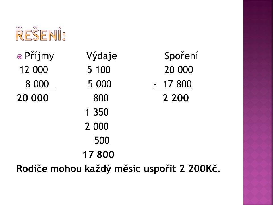  Příjmy Výdaje Spoření 12 000 5 100 20 000 8 000 5 000 - 17 800 20 000 800 2 200 1 350 2 000 500 17 800 Rodiče mohou každý měsíc uspořit 2 200Kč.