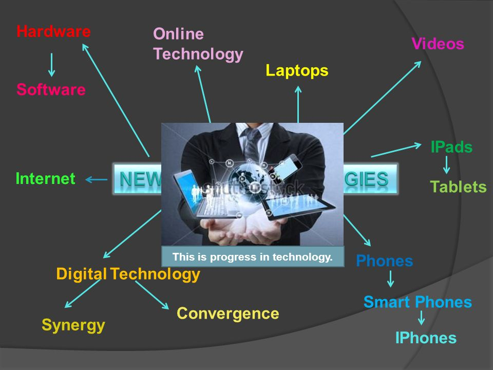 Hardware Software Digital Technology Synergy Convergence Videos Phones Smart Phones IPhones IPads Tablets Laptops Internet Online Technology This is progress in technology.