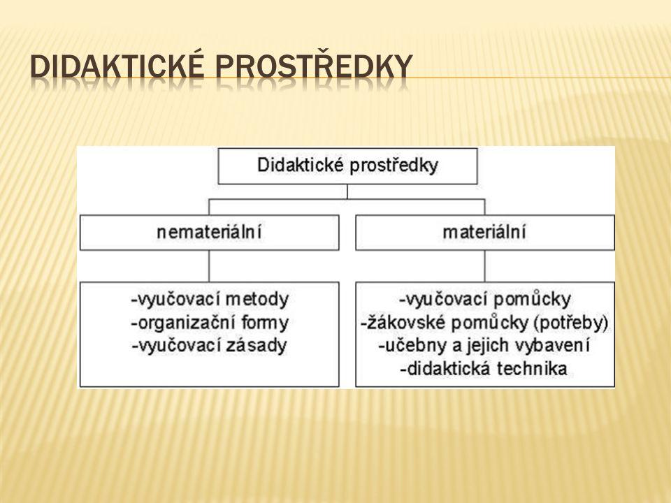  A) Didaktická technika  B) Učební pomůcky - učební pomůcka je nosičem informace ( např.