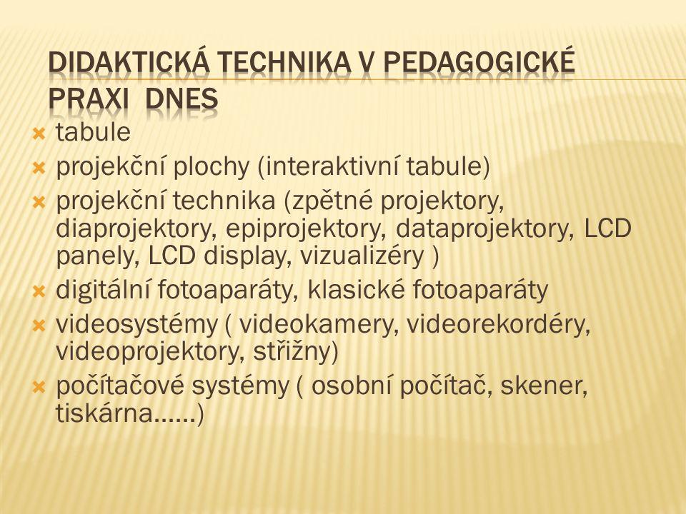  tabule  projekční plochy (interaktivní tabule)  projekční technika (zpětné projektory, diaprojektory, epiprojektory, dataprojektory, LCD panely, LCD display, vizualizéry )  digitální fotoaparáty, klasické fotoaparáty  videosystémy ( videokamery, videorekordéry, videoprojektory, střižny)  počítačové systémy ( osobní počítač, skener, tiskárna……)
