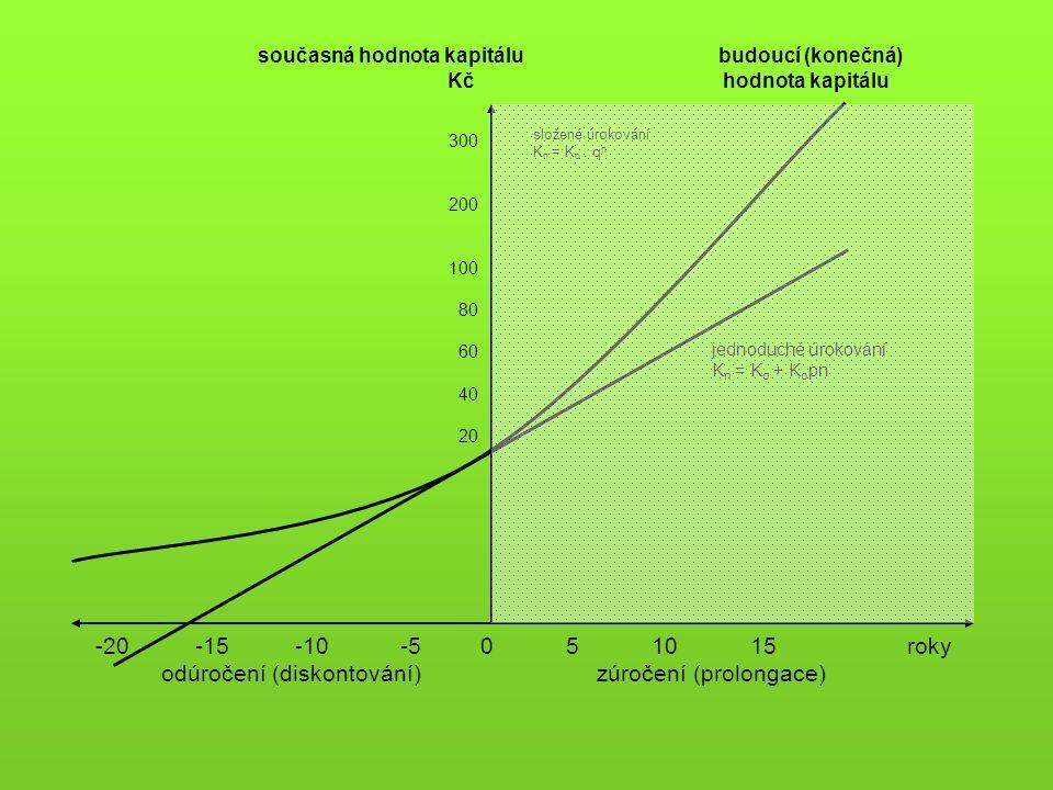 současná hodnota kapitálu budoucí (konečná) Kč hodnota kapitálu 300 200 100 80 60 40 20 -20 -15 -10 -5 0 5 10 15 roky odúročení (diskontování) zúročení (prolongace) složené úrokování K n = K o.