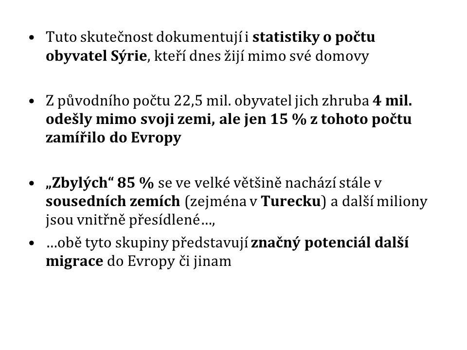 Tuto skutečnost dokumentují i statistiky o počtu obyvatel Sýrie, kteří dnes žijí mimo své domovy Z původního počtu 22,5 mil.