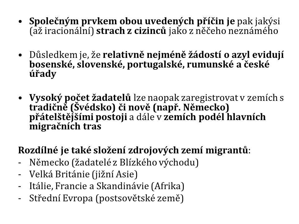 Společným prvkem obou uvedených příčin je pak jakýsi (až iracionální) strach z cizinců jako z něčeho neznámého Důsledkem je, že relativně nejméně žádostí o azyl evidují bosenské, slovenské, portugalské, rumunské a české úřady Vysoký počet žadatelů lze naopak zaregistrovat v zemích s tradičně (Švédsko) či nově (např.