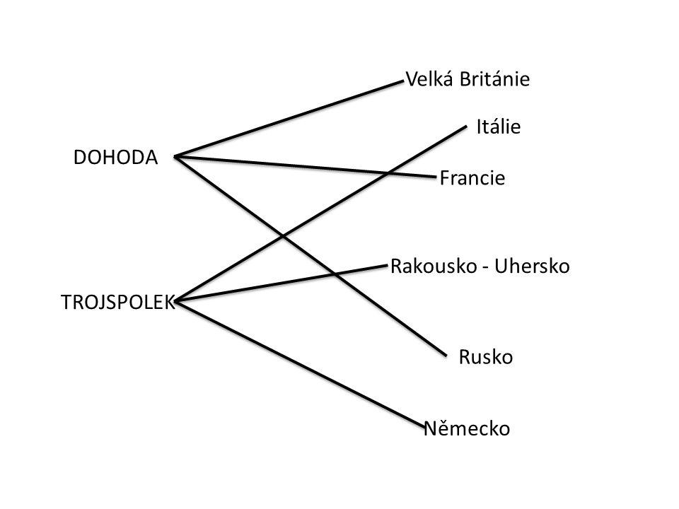 Velká Británie Rakousko - Uhersko Německo Rusko Francie DOHODA TROJSPOLEK Itálie