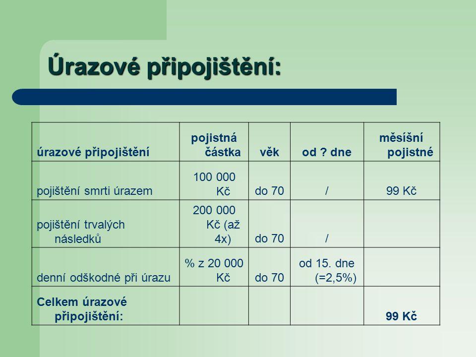 Úrazové připojištění: úrazové připojištění pojistná částkavěkod .