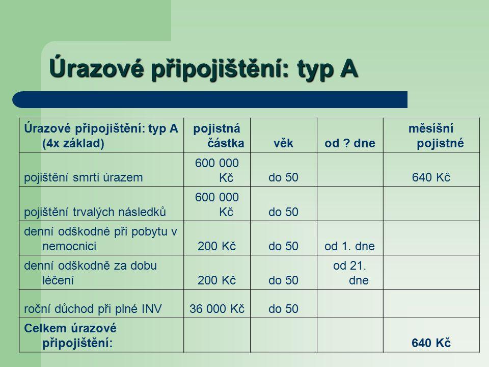 Úrazové připojištění: typ A Úrazové připojištění: typ A (4x základ) pojistná částkavěkod .