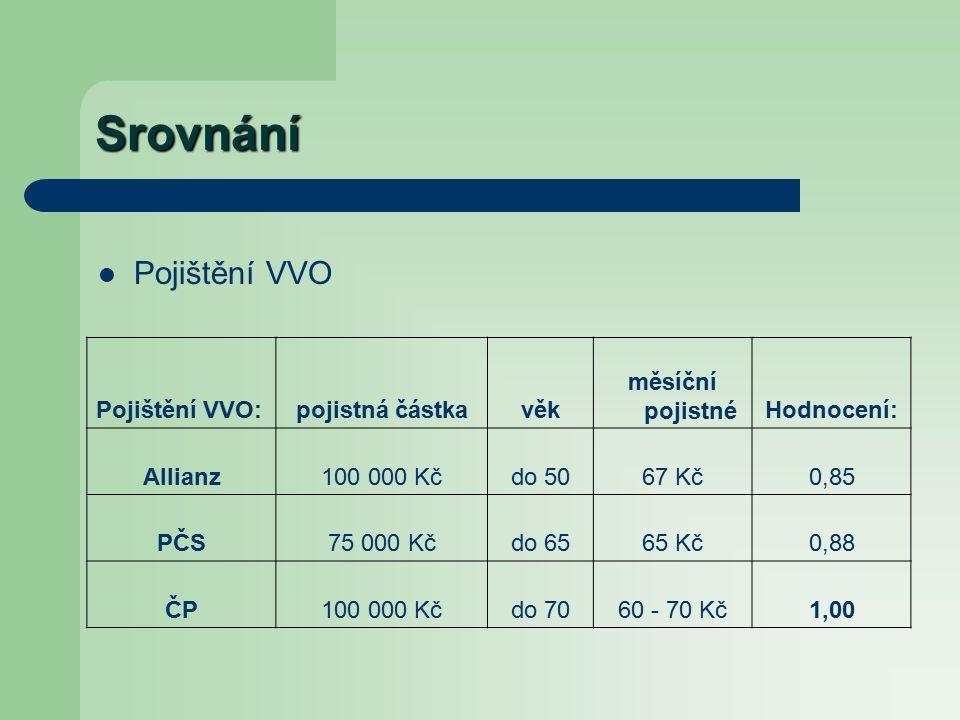 Srovnání Pojištění VVO Pojištění VVO:pojistná částkavěk měsíční pojistnéHodnocení: Allianz100 000 Kčdo 5067 Kč0,85 PČS75 000 Kčdo 6565 Kč0,88 ČP100 000 Kčdo 7060 - 70 Kč1,00
