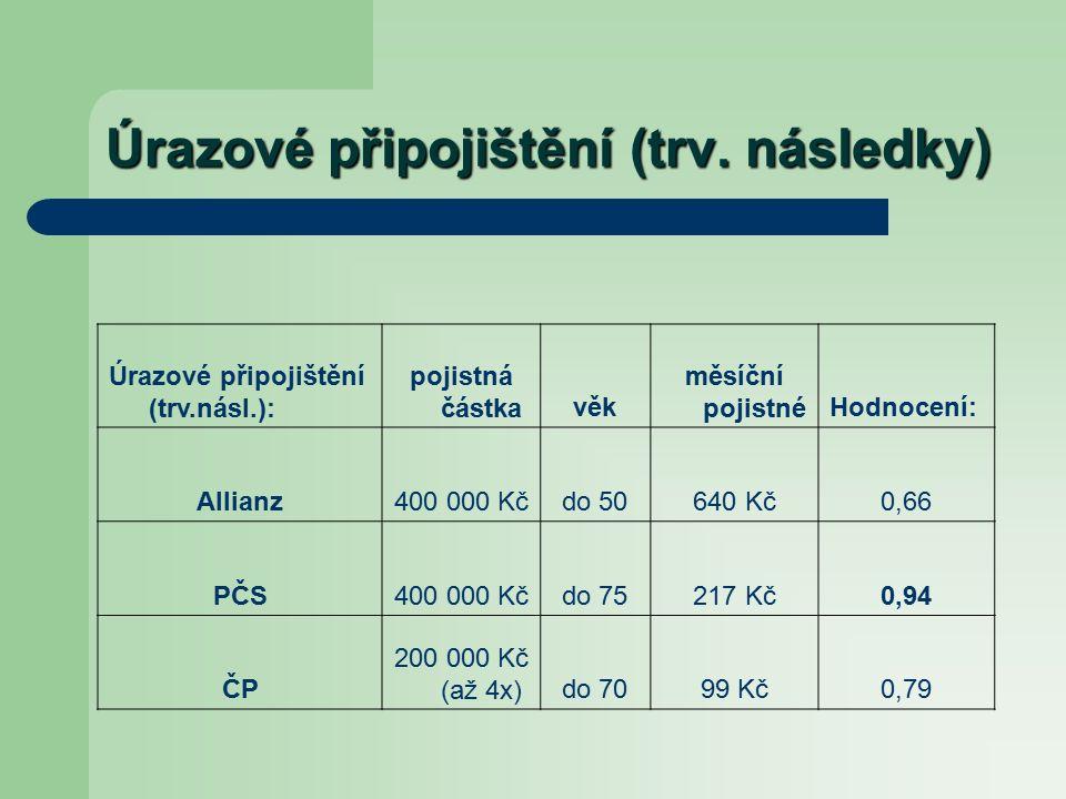 Úrazové připojištění (trv.