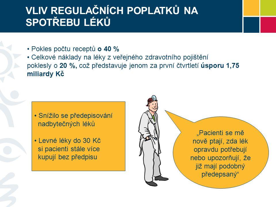 """VLIV REGULAČNÍCH POPLATKŮ NA SPOTŘEBU LÉKŮ Pokles počtu receptů o 40 % Celkové náklady na léky z veřejného zdravotního pojištění poklesly o 20 %, což představuje jenom za první čtvrtletí úsporu 1,75 miliardy Kč Snížilo se předepisování nadbytečných léků Levné léky do 30 Kč si pacienti stále více kupují bez předpisu """"Pacienti se mě nově ptají, zda lék opravdu potřebují nebo upozorňují, že již mají podobný předepsaný"""