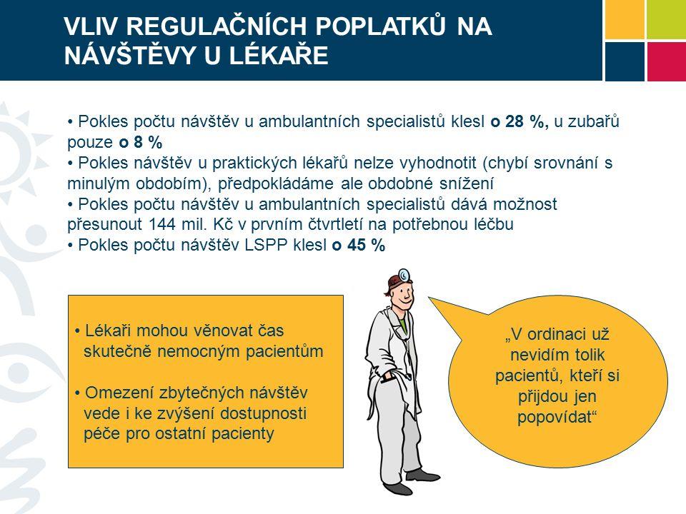 """""""V ordinaci už nevidím tolik pacientů, kteří si přijdou jen popovídat VLIV REGULAČNÍCH POPLATKŮ NA NÁVŠTĚVY U LÉKAŘE Pokles počtu návštěv u ambulantních specialistů klesl o 28 %, u zubařů pouze o 8 % Pokles návštěv u praktických lékařů nelze vyhodnotit (chybí srovnání s minulým obdobím), předpokládáme ale obdobné snížení Pokles počtu návštěv u ambulantních specialistů dává možnost přesunout 144 mil."""