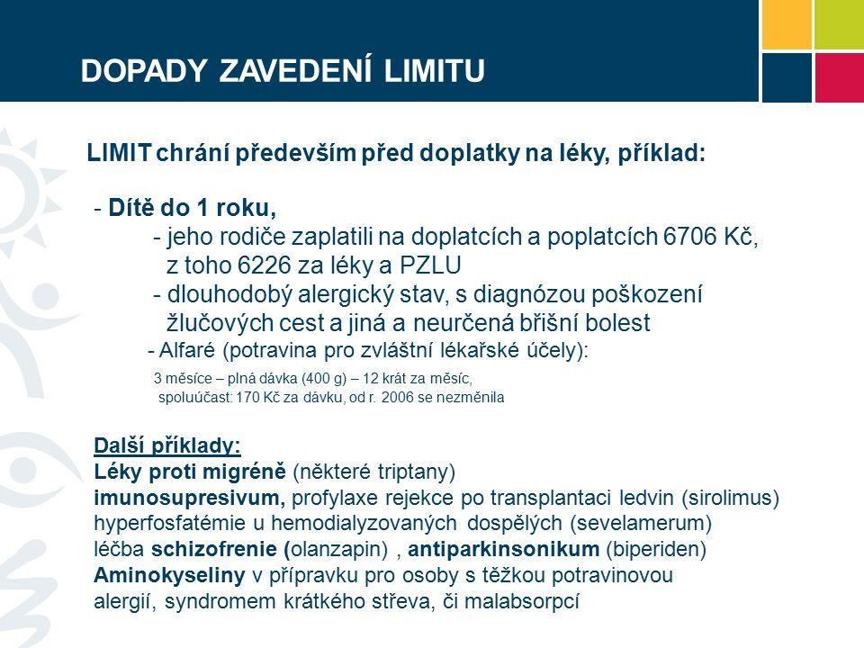 DOPADY ZAVEDENÍ LIMITU - Dítě do 1 roku, - jeho rodiče zaplatili na doplatcích a poplatcích 6706 Kč, z toho 6226 za léky a PZLU - dlouhodobý alergický stav, s diagnózou poškození žlučových cest a jiná a neurčená břišní bolest - Alfaré (potravina pro zvláštní lékařské účely): 3 měsíce – plná dávka (400 g) – 12 krát za měsíc, spoluúčast: 170 Kč za dávku, od r.