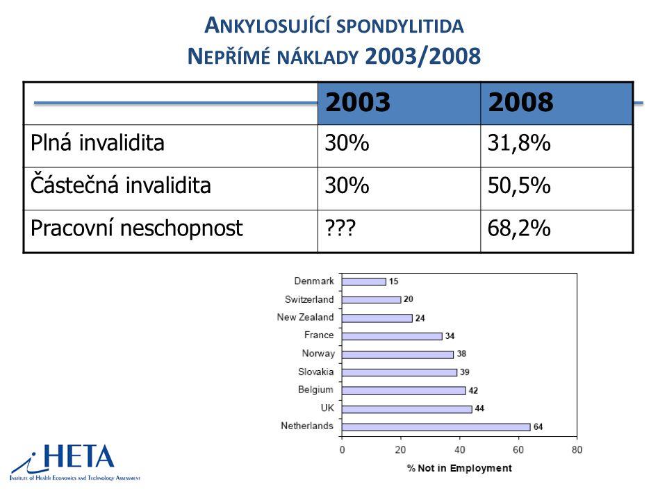 A NKYLOSUJÍCÍ SPONDYLITIDA N EPŘÍMÉ NÁKLADY 2003/2008 20032008 Plná invalidita30%31,8% Částečná invalidita30%50,5% Pracovní neschopnost???68,2%