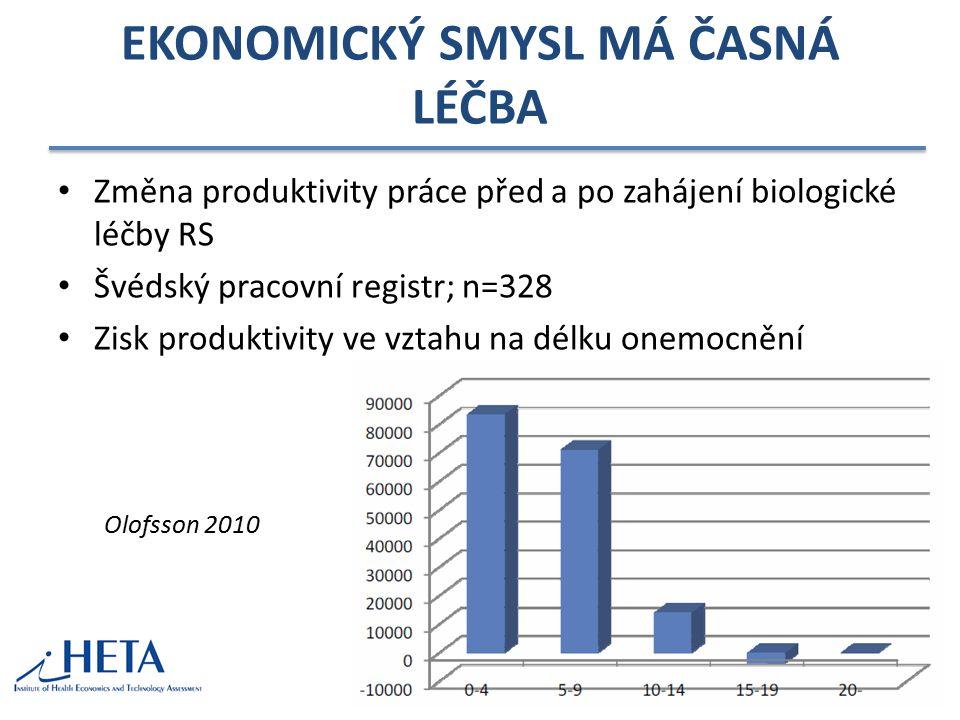 EKONOMICKÝ SMYSL MÁ ČASNÁ LÉČBA Změna produktivity práce před a po zahájení biologické léčby RS Švédský pracovní registr; n=328 Zisk produktivity ve v