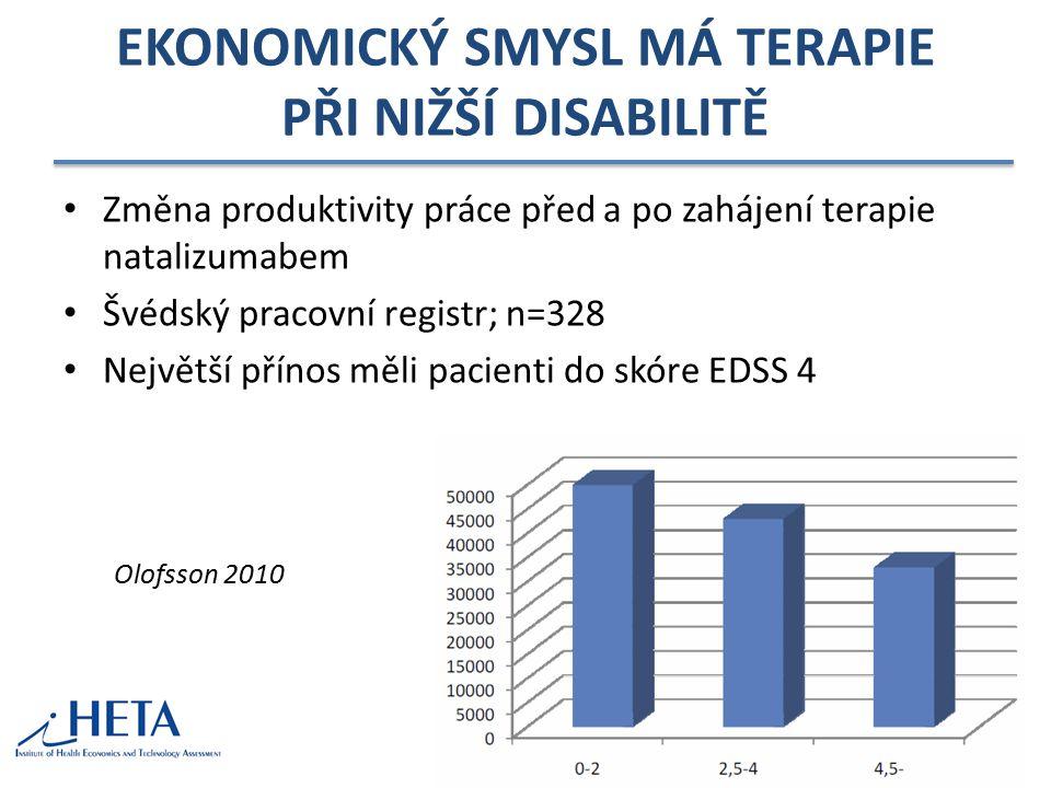 EKONOMICKÝ SMYSL MÁ TERAPIE PŘI NIŽŠÍ DISABILITĚ Změna produktivity práce před a po zahájení terapie natalizumabem Švédský pracovní registr; n=328 Nej