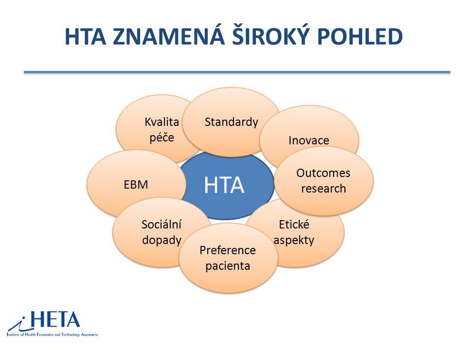 HTA ZNAMENÁ ŠIROKÝ POHLED HTA Kvalita péče Standardy Inovace Etické aspekty EBM Sociální dopady Preference pacienta Outcomes research