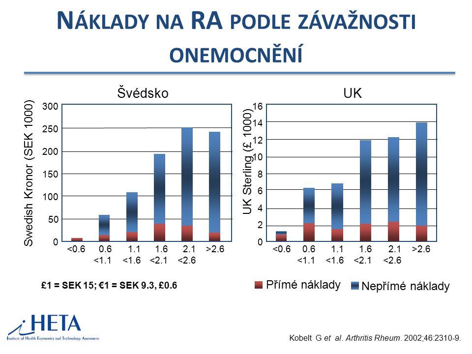 S TRUKTURA NÁKLADŮ NA ANKYLOZUJÍCÍ SPONDYLITIDU (B ECHTĚREVOVU NEMOC ) - ČR příménepřímé