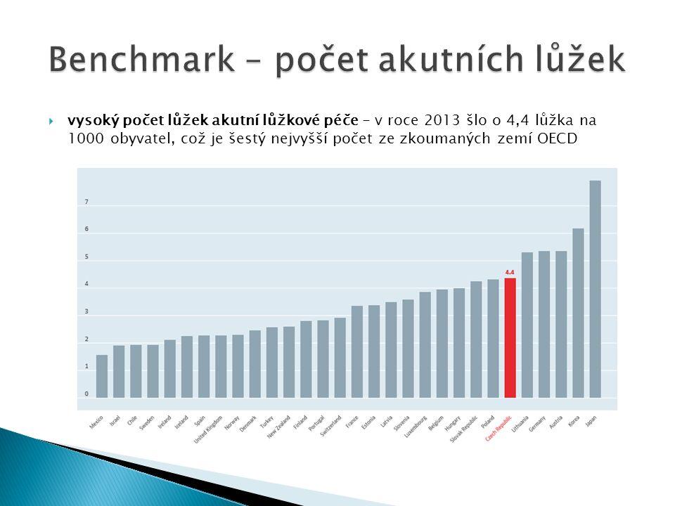  vysoký počet lůžek akutní lůžkové péče - v roce 2013 šlo o 4,4 lůžka na 1000 obyvatel, což je šestý nejvyšší počet ze zkoumaných zemí OECD
