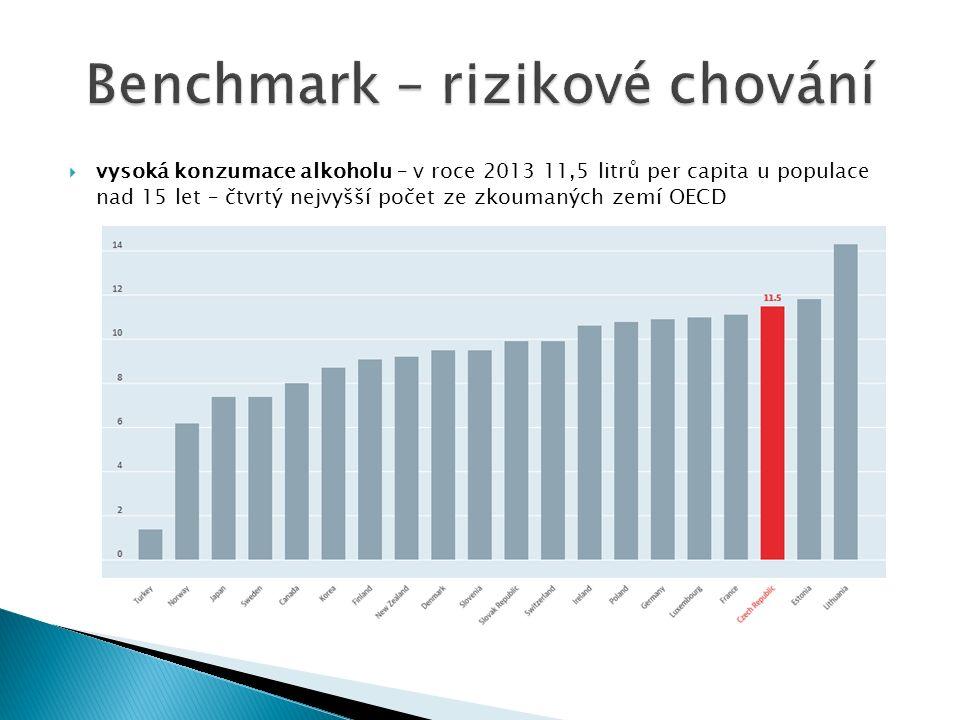  vysoká konzumace alkoholu – v roce 2013 11,5 litrů per capita u populace nad 15 let – čtvrtý nejvyšší počet ze zkoumaných zemí OECD