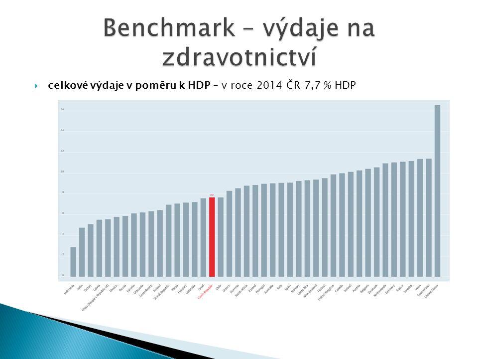  celkové výdaje v poměru k HDP – v roce 2014 ČR 7,7 % HDP