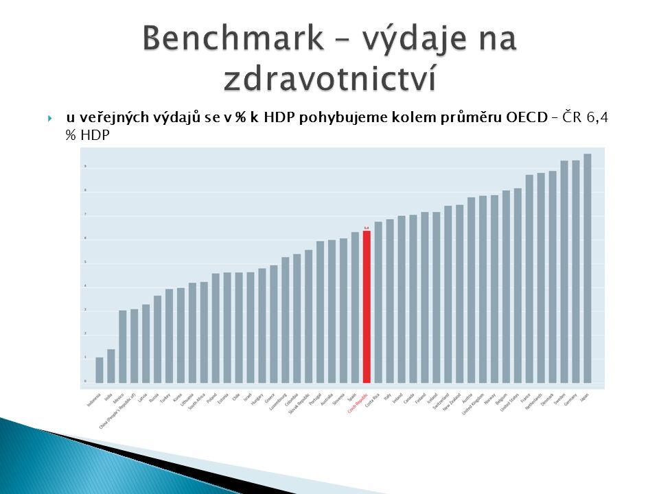  u veřejných výdajů se v % k HDP pohybujeme kolem průměru OECD – ČR 6,4 % HDP