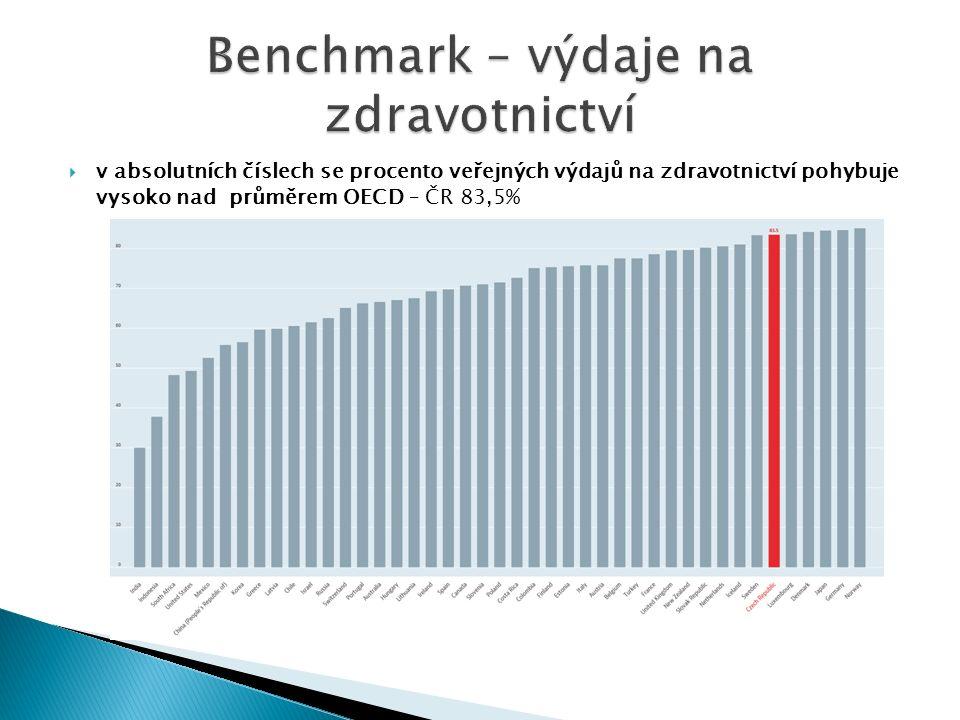  v absolutních číslech se procento veřejných výdajů na zdravotnictví pohybuje vysoko nad průměrem OECD – ČR 83,5%