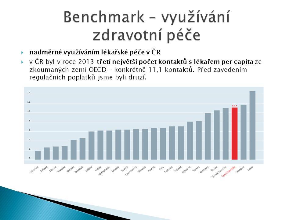  nadměrné využíváním lékařské péče v ČR  v ČR byl v roce 2013 třetí největší počet kontaktů s lékařem per capita ze zkoumaných zemí OECD – konkrétně 11,1 kontaktů.