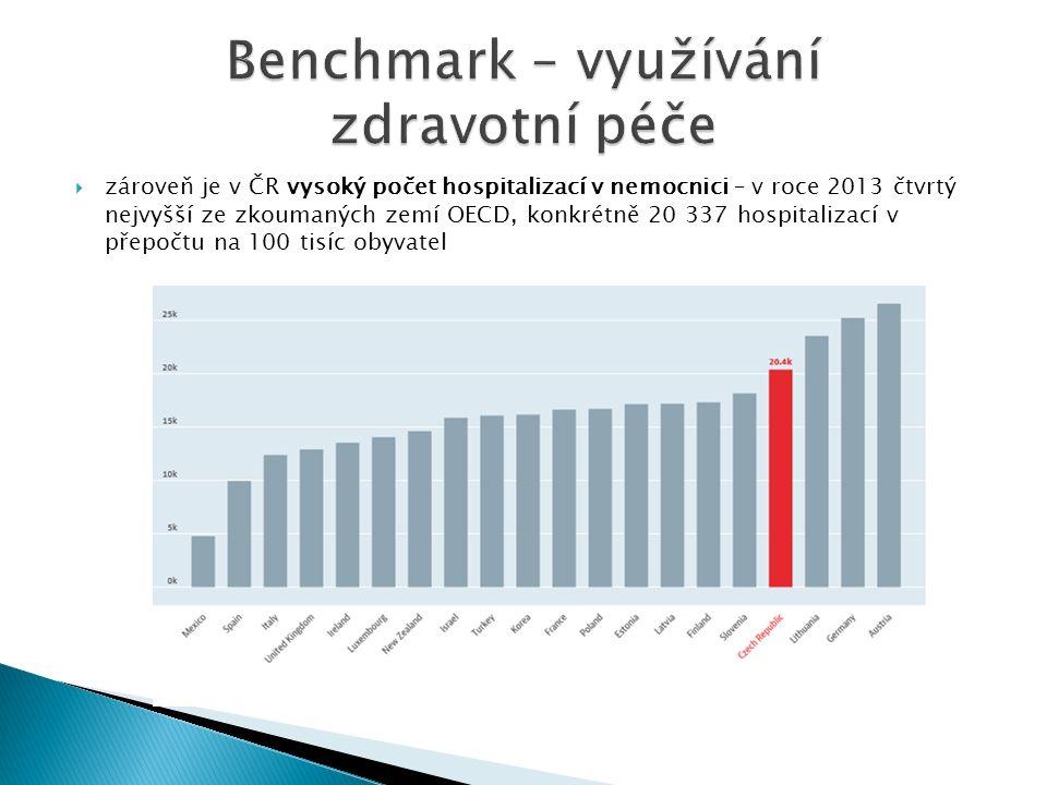  zároveň je v ČR vysoký počet hospitalizací v nemocnici – v roce 2013 čtvrtý nejvyšší ze zkoumaných zemí OECD, konkrétně 20 337 hospitalizací v přepočtu na 100 tisíc obyvatel